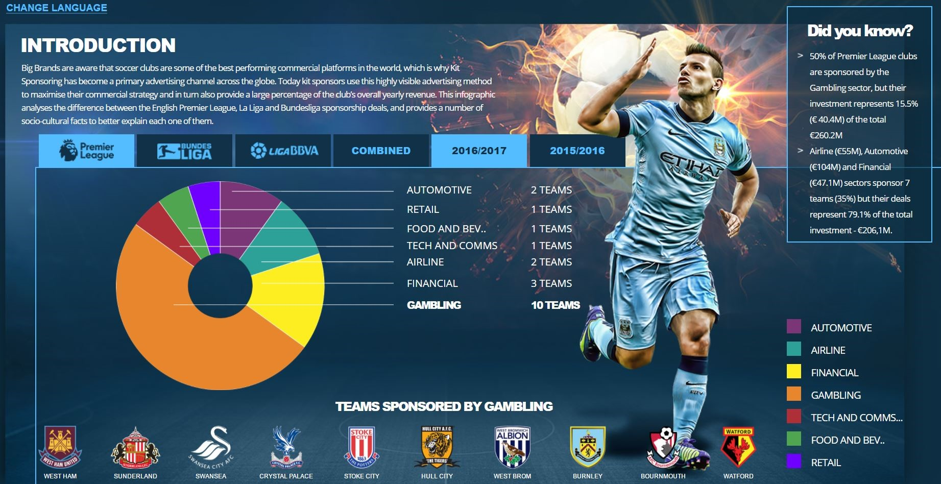 Online Gaming sponsors 50% of EPL teams